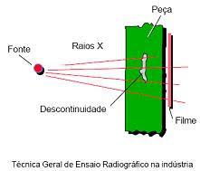 Diferenca entre radiação ionizante e radiação nao ionizante 7